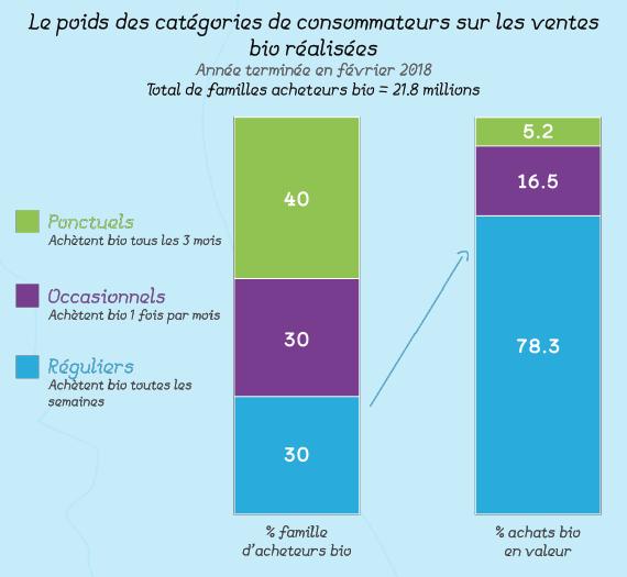 Le-poids-des-categories-de-consommateurs-sur-les-ventes-bio