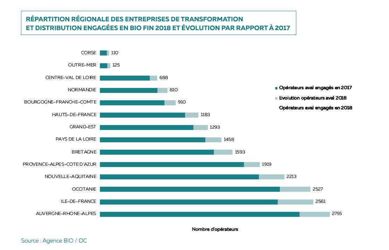 Comment expliquer l'attractivité de la région Auvergne-Rhône-Alpes pour les entreprises bio ?